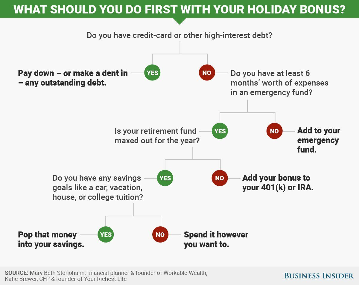 What To Do First With Your Holiday Bonus
