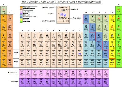 Electronegativity Chart Resume Samples