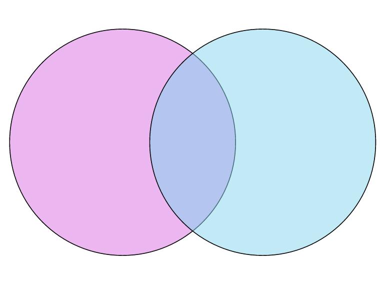 Venn Diagram Colored Google Search Photo Collage Template Venn Diagram Template Venn Diagram