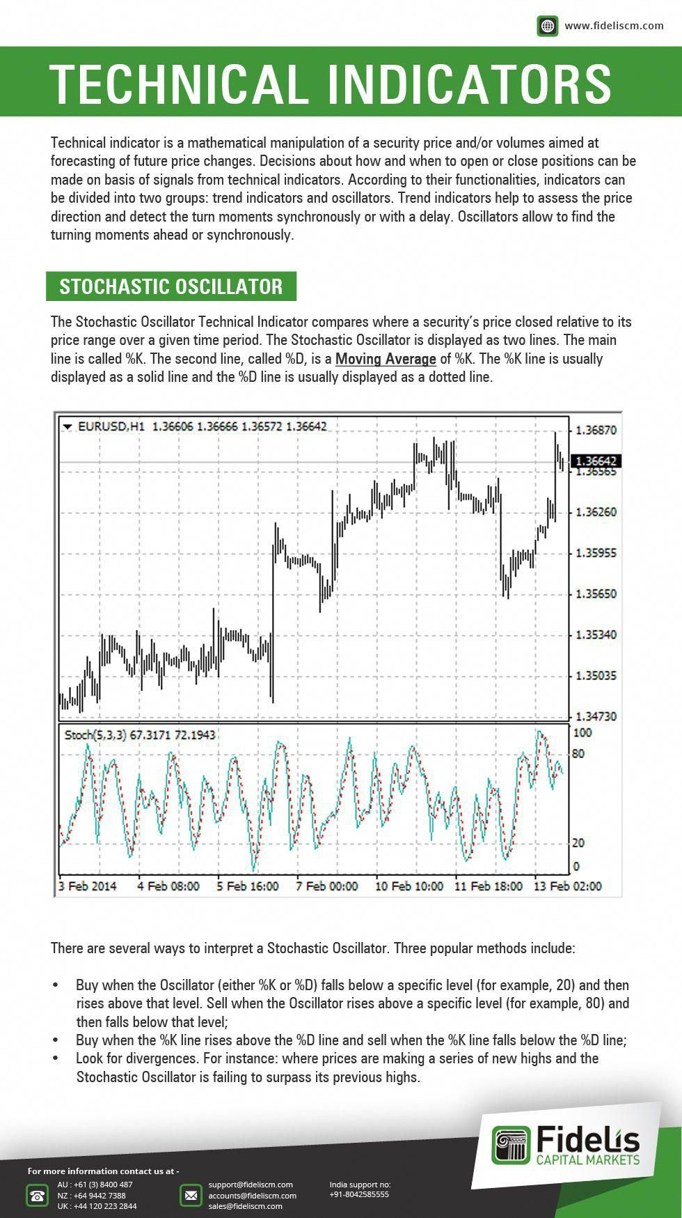 Technical Indicator It Is Mathematical Manipulation Of A Security