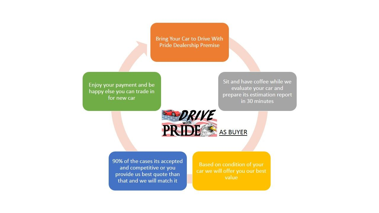 To sell your car to dealer in Houston contact Drive With Pride. We ...