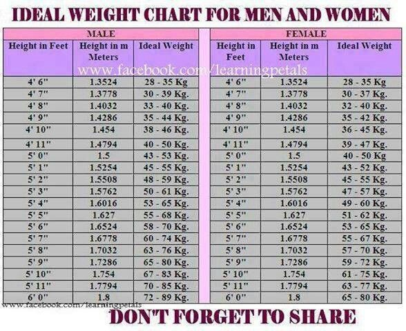Health Chart Male Female Health Tips Pinterest Ideal Weight
