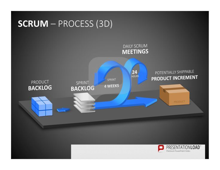 scrum product management this chart depicts the scrum process in 3d from product backlog over. Black Bedroom Furniture Sets. Home Design Ideas