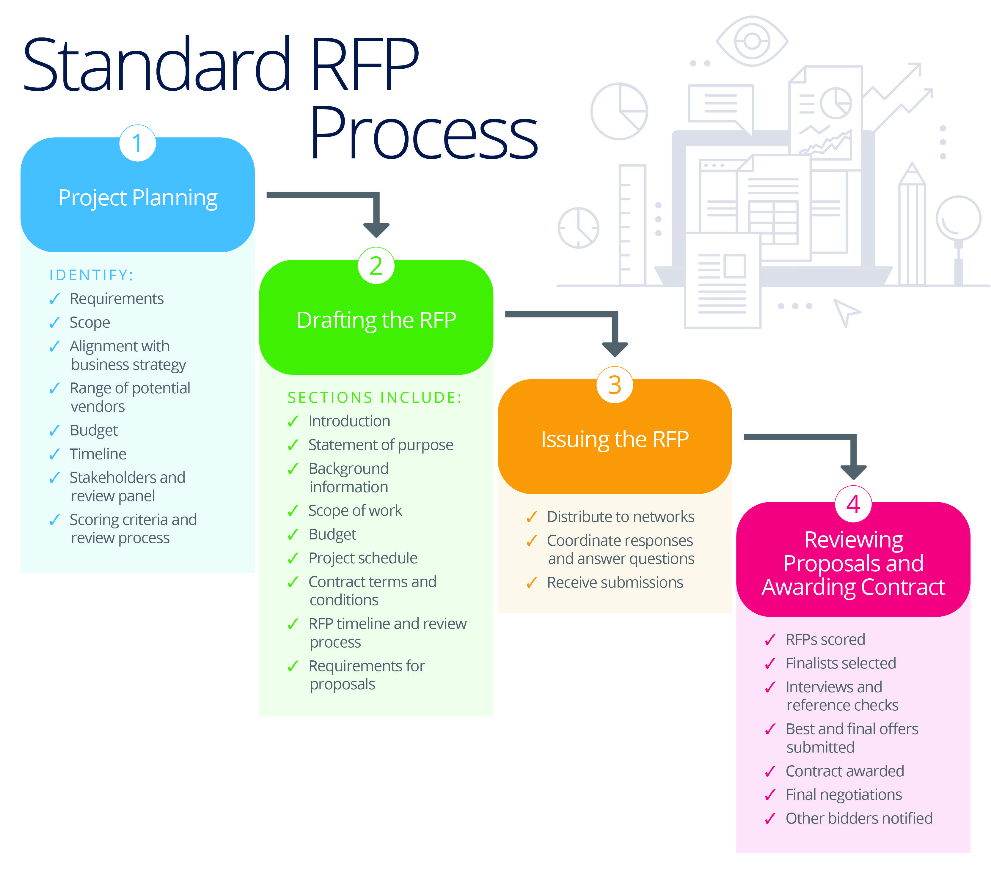 Master Your Company S Rfp Process Smartsheet Agile Project Management Templates Project Management Templates Request For Proposal