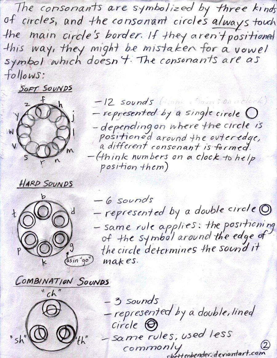 Gallifreyan Guide P.2: Consonants by ~cbettenbender on deviantART