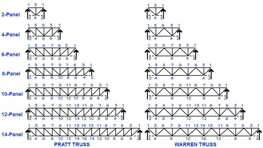 Diagram Showing Pratt And Warren Trusses Steel Trusses Roof Truss Design Roof Trusses