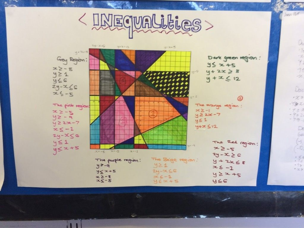 Sharing Great Ideas And Resources With Maths Teachers Around The World Graphing Inequalities Activities Inequalities Activities Math Activities