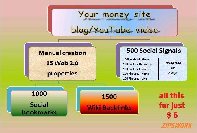 Zipswork Make 15 Web 2 0 500 Social Signals 1000 Social Bookmarks 1500 Wiki Backlincs For 5 Social