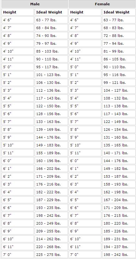 Ideal weight chart also mastiff growth english pinterest rh