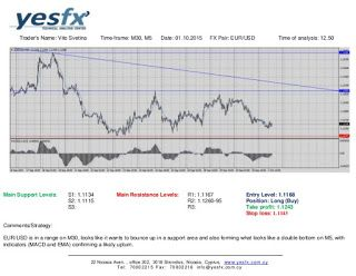 Forex - YESFX Global : Technical Analysis EUR/USD