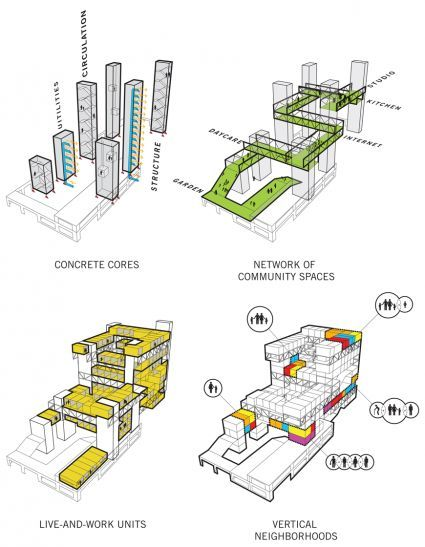 Studio gang architects recombinant house ideas for for Architecture zoning diagram