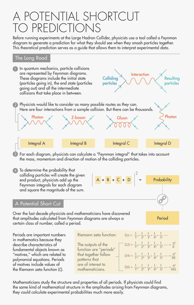 physicists uncover strange numbers in particle collisions lucy reading ikkanda credit  [ 763 x 1200 Pixel ]
