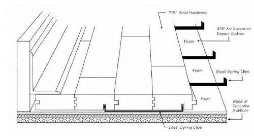 Image Result For Sprung Floor Detail