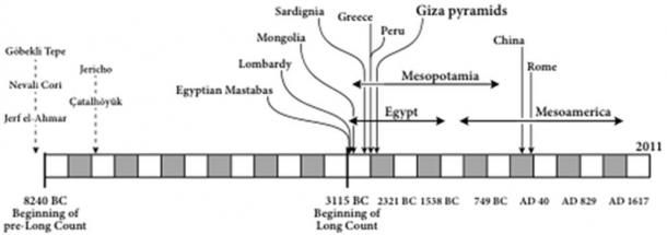 Figure 3. The building of pyramids in different parts of the world in relation to the Mayan Long Count (3115 BC) and pre-long Count (start 8240 BC).