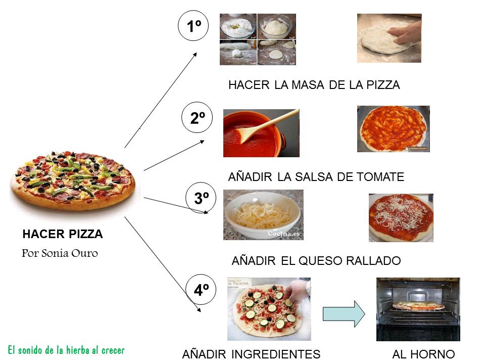 Cocinamos pizza con pictogramas :El sonido de la hierba al crecer ...