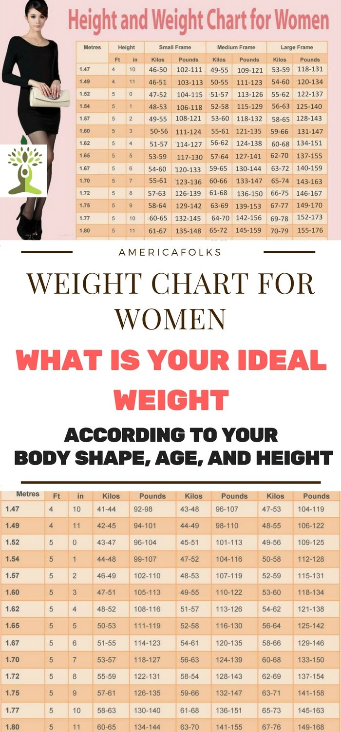 Weight chart for women what is your ideal weight according to weight chart for women what is your ideal weight according to your body shape nvjuhfo Images