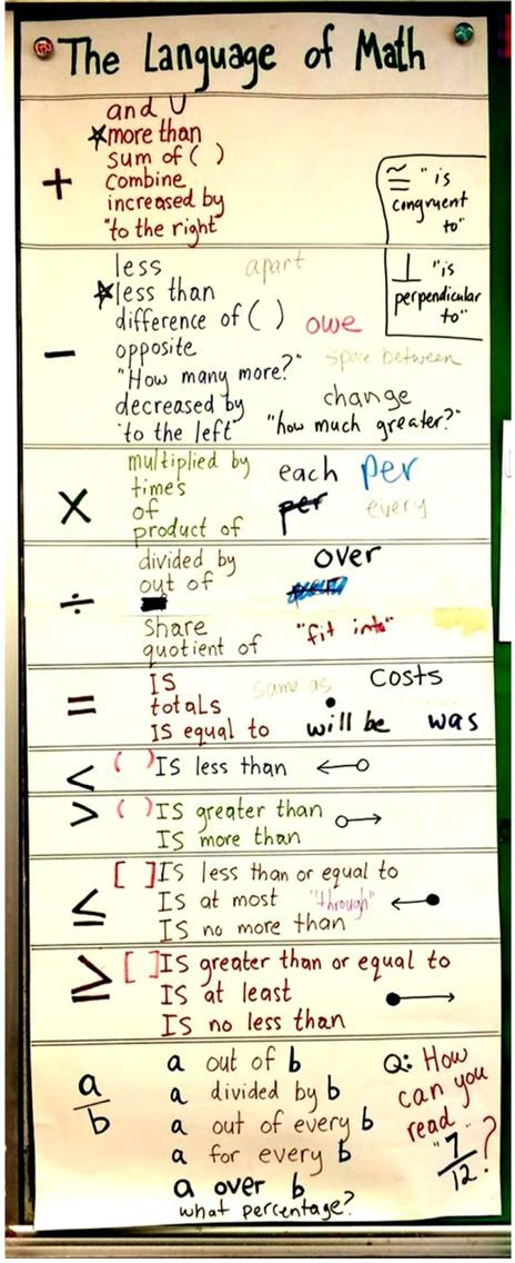 Language Of Math Poster Tpt Free Lessons Pinterest Math Math