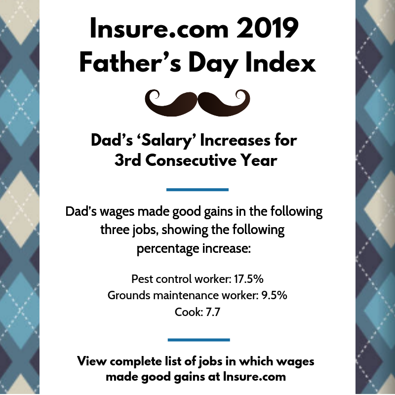 Father S Day Index 2019 Dad S Salary Increase Can T Even Be