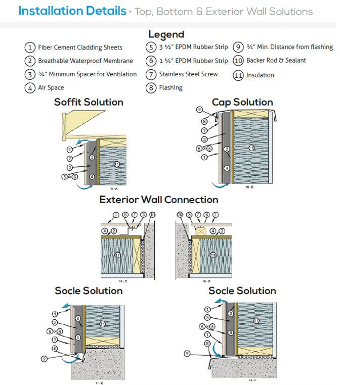 Wall Connection Solutions Cement Board Fabricators Inc Commercial Residential Fiber Cement Cladding Fiber Cement Cladding Sheets