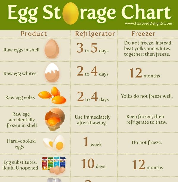 Egg Storage Chart - FYI as long as the eggs are USDA eggs they are good for at least 3 weeks after the date on the carton.