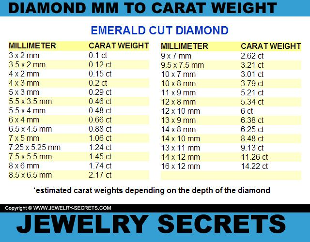 Emerald cut diamond mm to carat weight conversion chart also diamonds rh pinterest