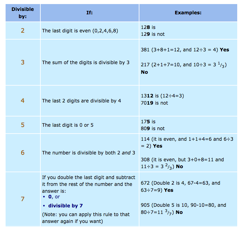 Divisibility rules chart nice chart of divisibility rules with divisibility rules chart nice chart of divisibility rules with examples and nonexamples freerunsca Image collections
