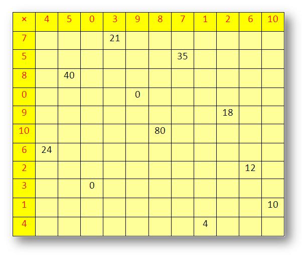 جدول الضرب من 1 الى 100 مكتوب Multiplication Times Tables Multiplication Times Tables