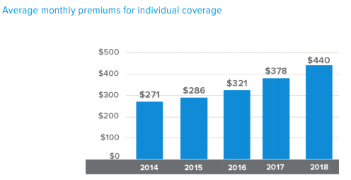 Private Health Insurers Have Contributed Nothing Of Value To The