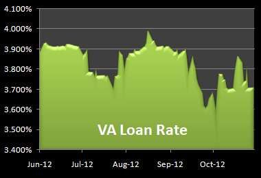 Mortgage Interest Rates Edged Higher Today As U S Stock Markets