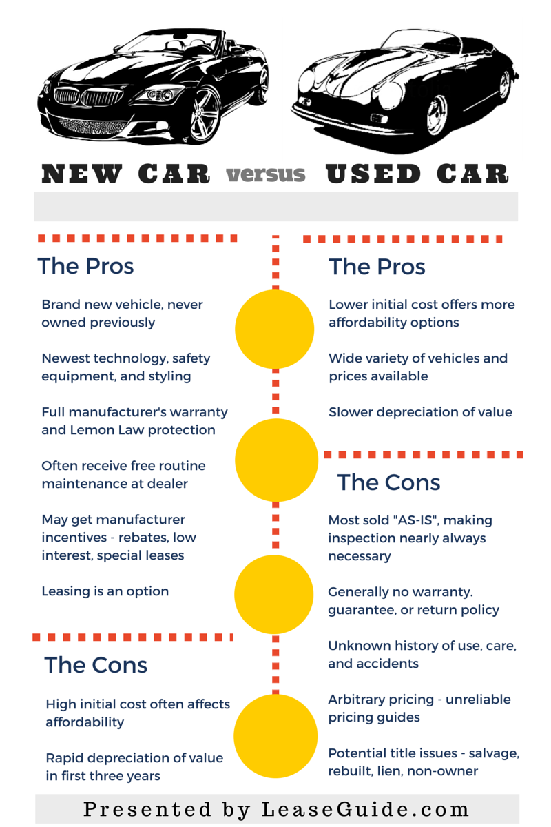 Is It Better To Buy A Brand New Car Or A Used Car Pros And Cons Explained For Each Car Lease Cheap Used Cars New Cars