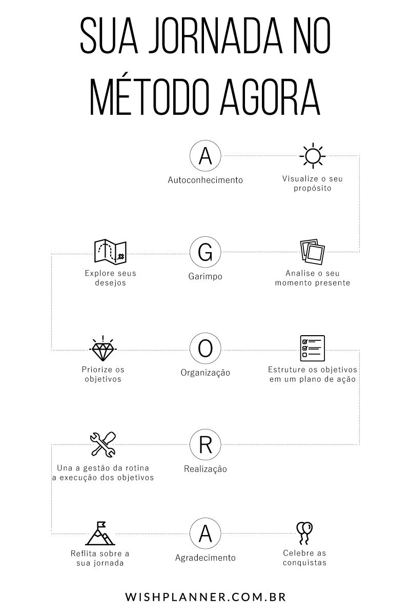 Faça o seu planejamento pessoal completo no Wish Planner 2019 com o Método AGORA O Método AGORA foi criado pela Wish Planner e está dispon&iac...