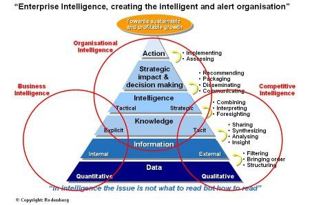 Rodenberg Tillman Associates Knowledge Management Competitive Intelligence Data Science