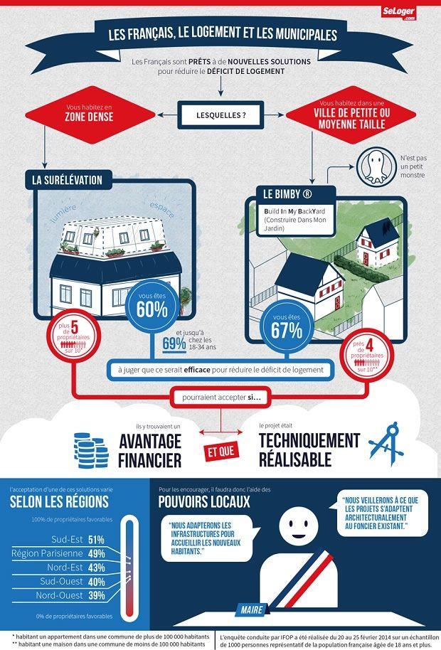 [Infographie] Les Français disent oui pour surélever leur immeuble et diviser leur jardin ! - 2014