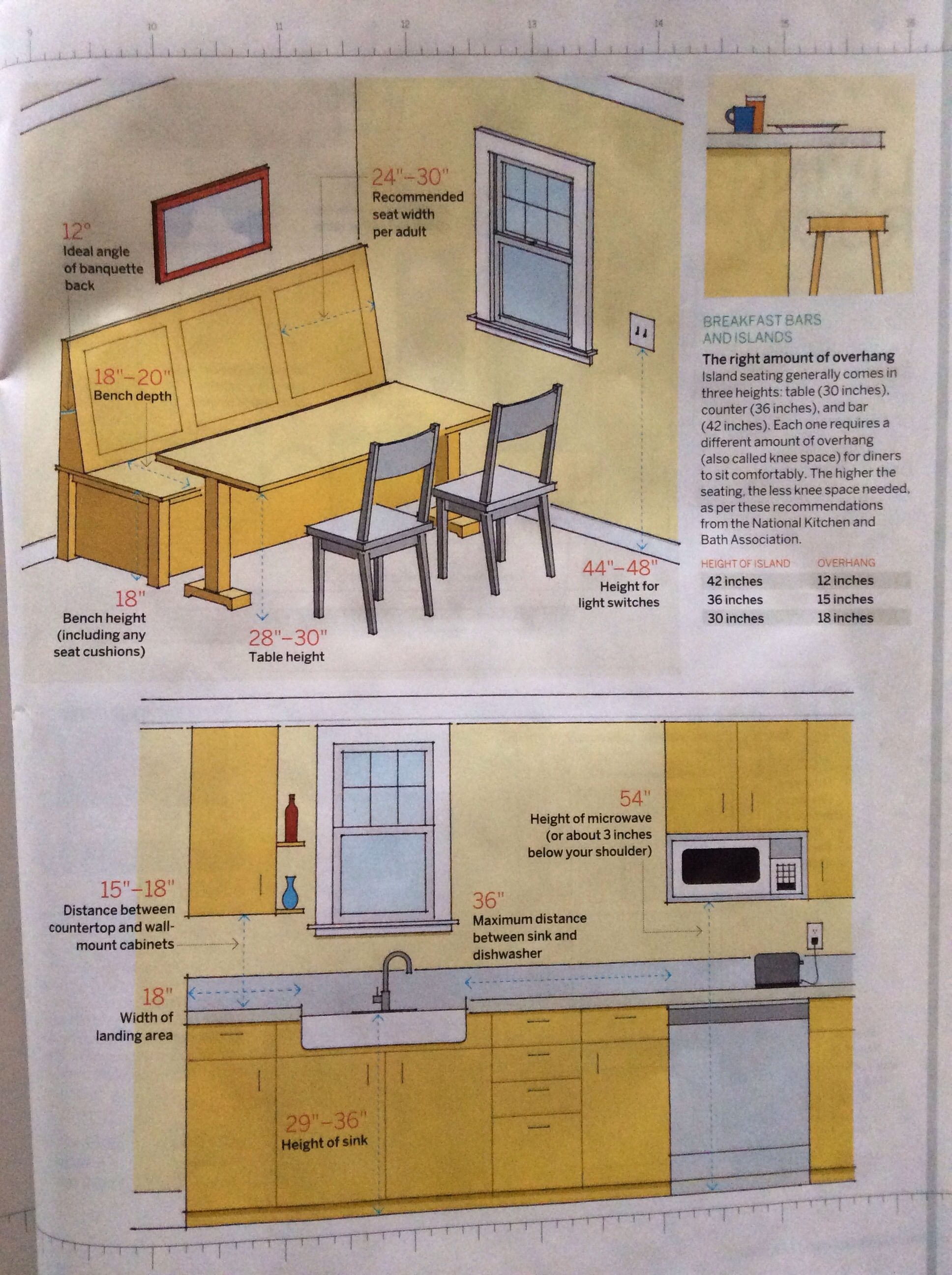 Kitchen Island Knee Space this old house article on decorating layout - kitchen (2 of 2
