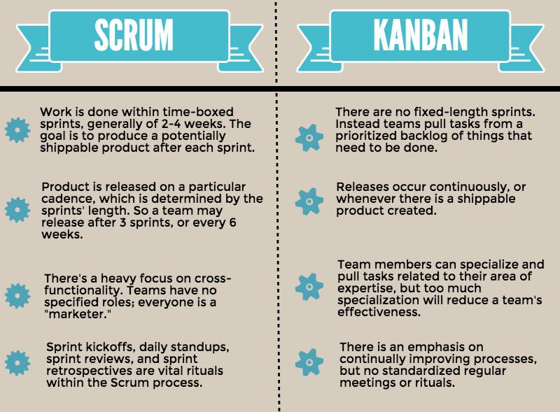 scrum vs kanban for marketing Agile software development