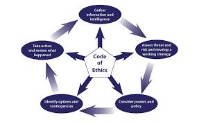 Image result for ethical decision-making model | Mental