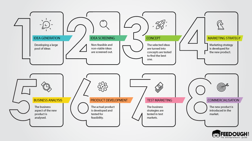 The New Product Development Process 8 Steps Of Npd 2 Product Development Process New Product Development Kids Going To School