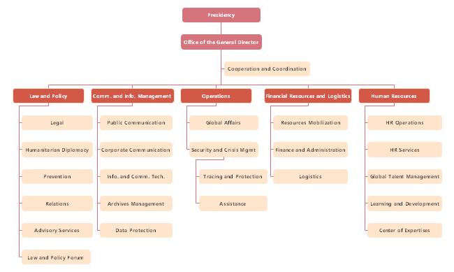 Learn More About The Internal Structure Of The Charity Organization From This Red Cross Organizational Chart Example Organizational Chart Org Chart Red Cross