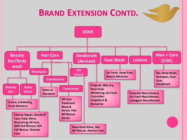dove brand extension