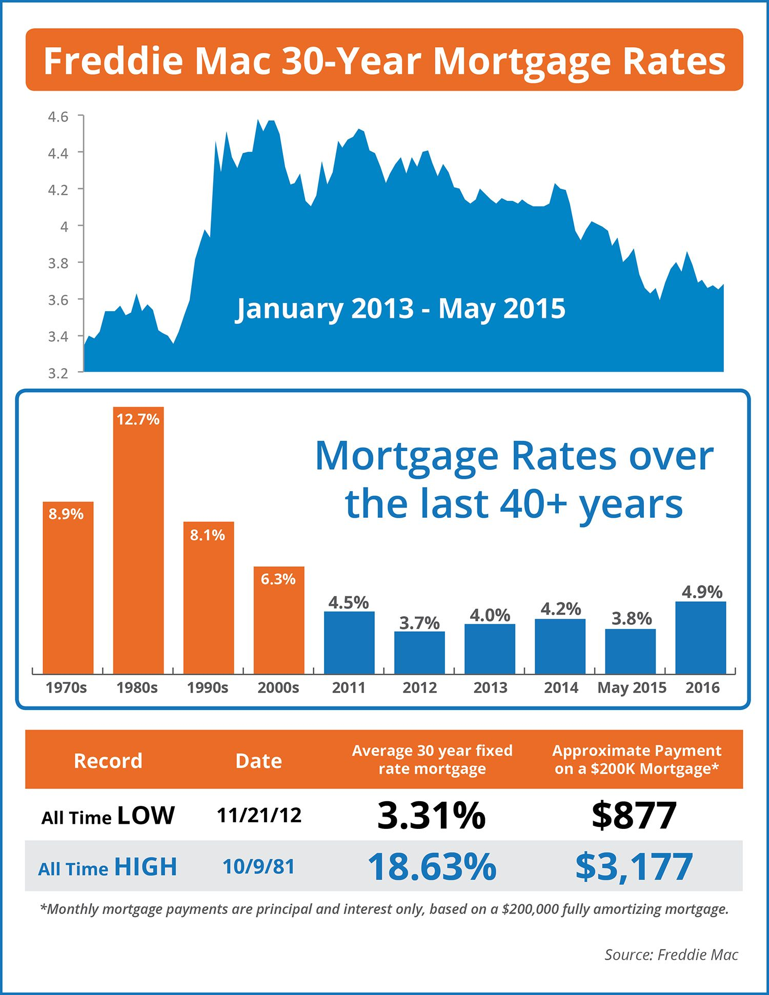 Mortgage Rates Over The Last 40 Years Infographic Mortgage Rates Mortgage Interest Rates 30 Year Mortgage