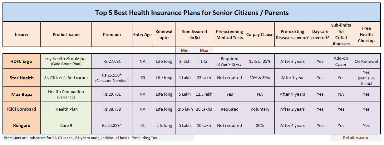 Top 5 Best Senior Citizen Health Insurance Plans In India In 2020