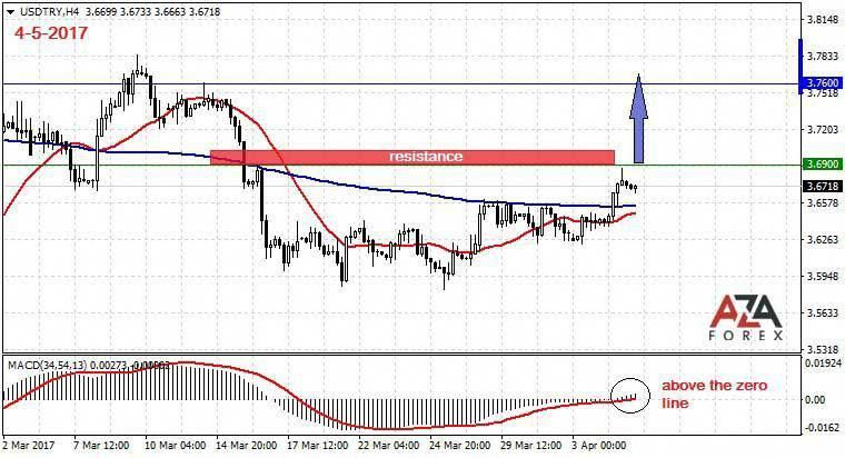 Gold forex strategy