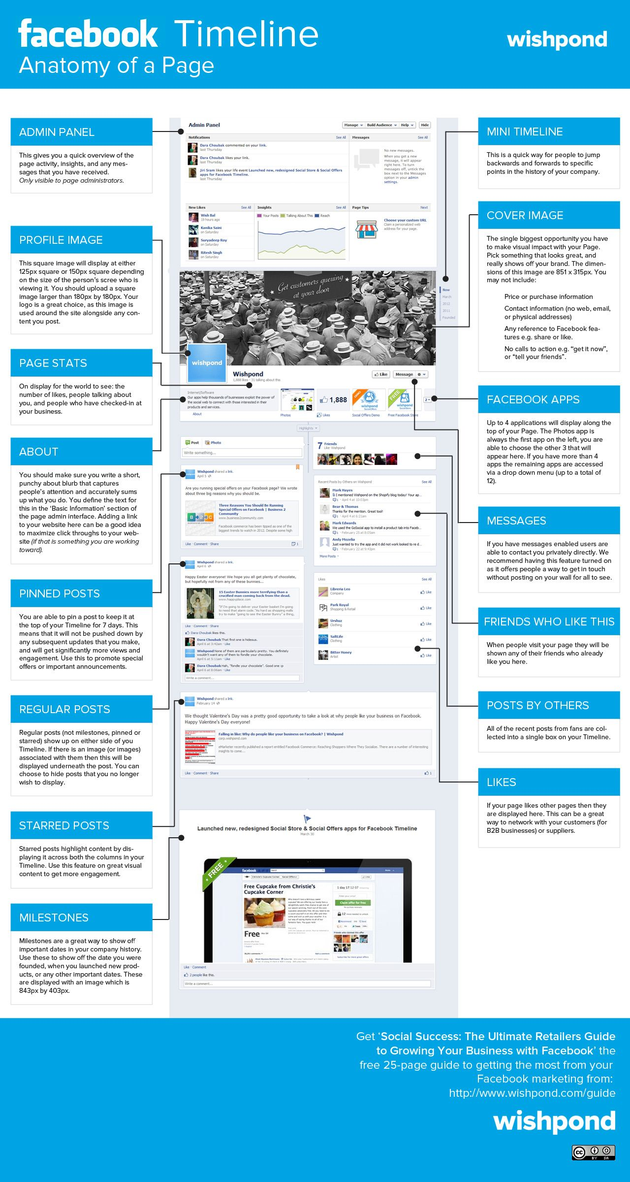 Anatomía de una página de FaceBook #infografia #infographic #socialmedia