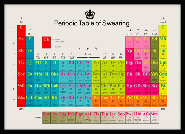 The Periodic Table Of Swearing Periodic table, Funny things and Humor - fresh tabla periodica hecha en word