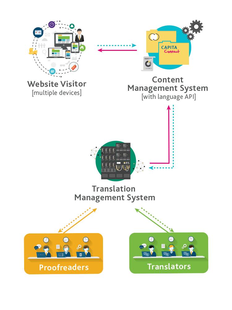 Translation Proxy Which website translation method is