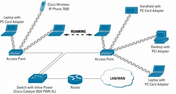 Access Point | Lan & WiFi | Pinterest | Cisco networking