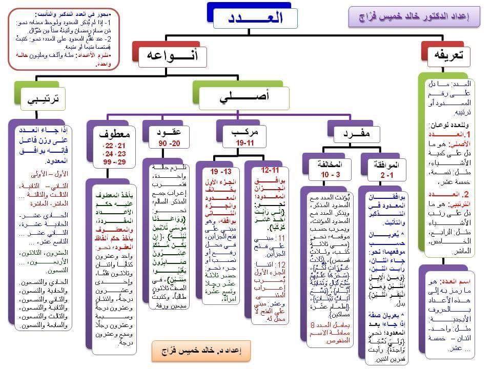 Pin By Basma Elzayat On Hmmm Arabic Language Learn Arabic Language Learning Arabic