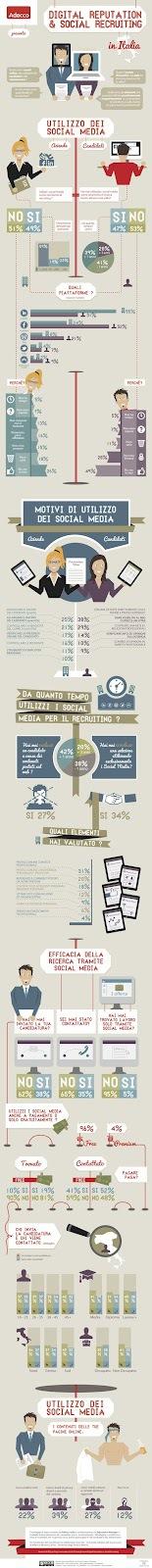 Social Recruiting e Digital Reputation: un'infografica in italiano