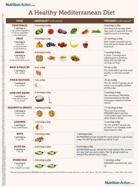 mediterranean diet nutrition action