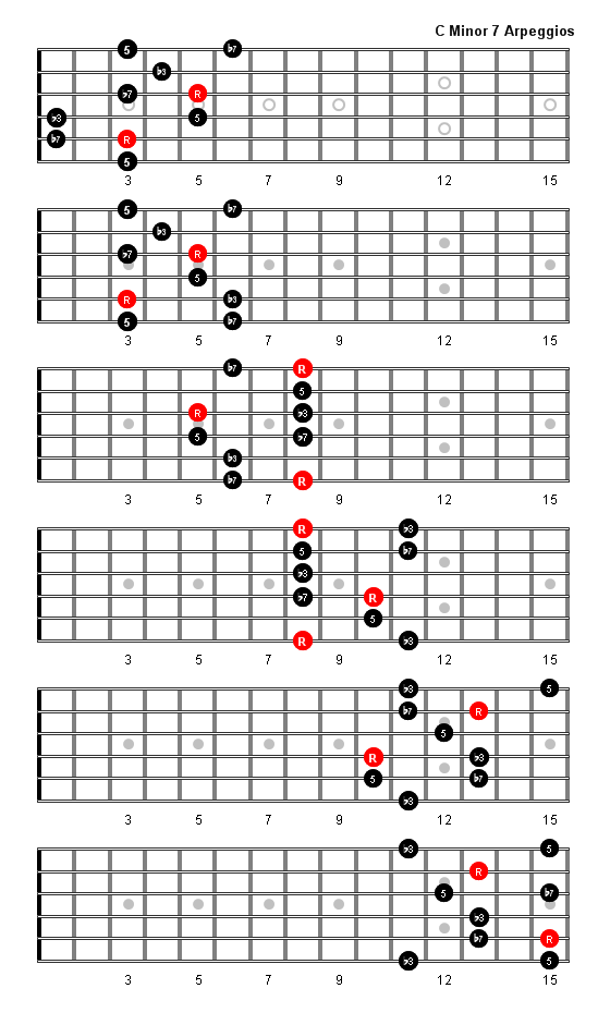 C Minor 7 Arpeggio Patterns And Fretboard Diagrams For Guitar
